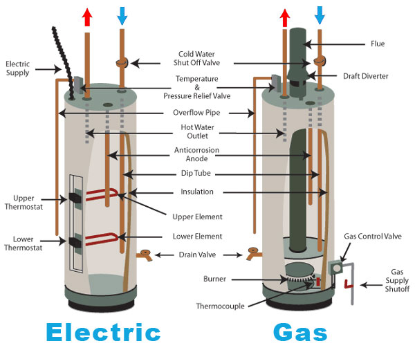 How Does A Hot Water Heater Work Water Heater Hub