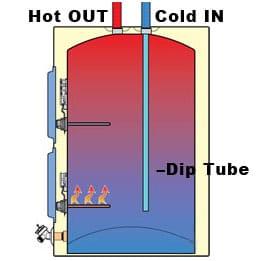 dip-tube-thumb