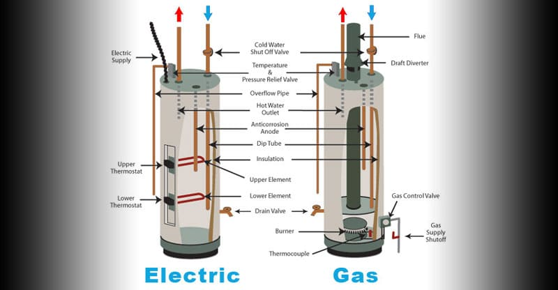 Image Result For Gas Vs Electric Tankless Water Heater