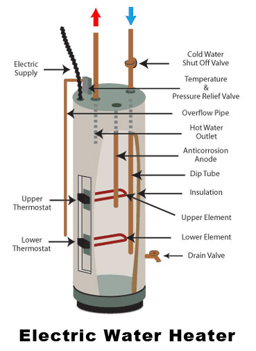 Electric Water Heater Troubleshooting