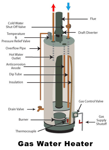 Natural Gas Water Heater Troubleshooting