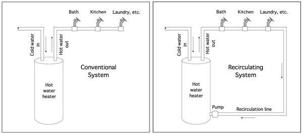 conventional-vs-recirculating