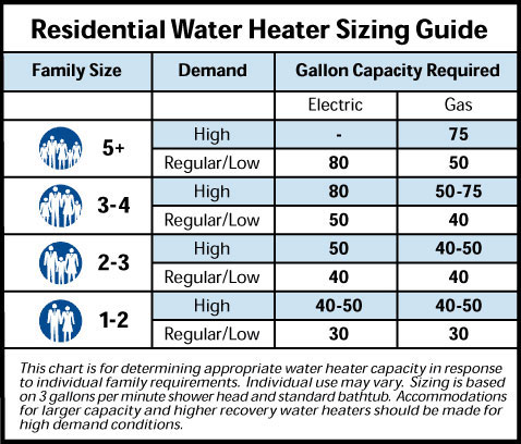 what size water heater do i need? | water heater hub