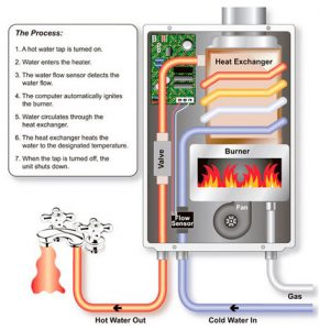how-tankless-water-heater-works