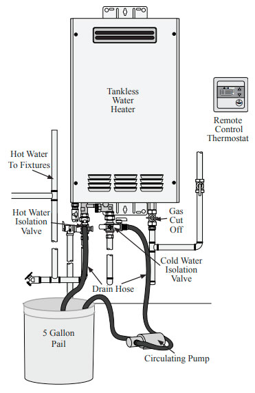 Tankless Water Heaters Need Maintenance