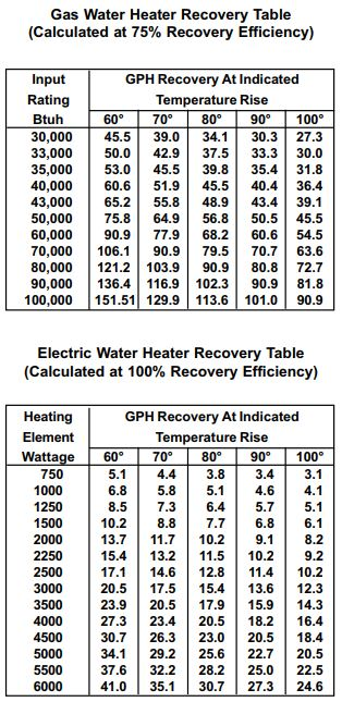 How Long Does it Take for a Water Heater to Heat Up? | Water Heater Hub
