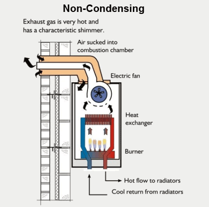 non-condensing tankless water heater